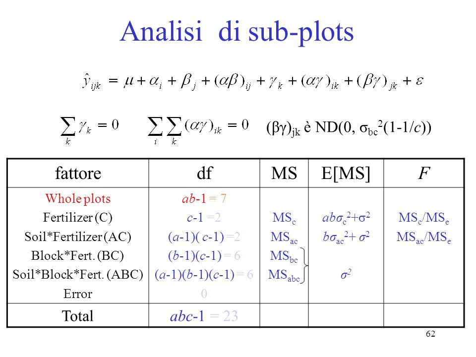61 Analisi di sub-plots fattoredfMSE[MS]F Whole plots Fertilizer (C) Soil*Fertilizer (AC) Block*Fert. (BC) Soil*Block*Fert. (ABC) Error ab-1 = 7 c-1 =