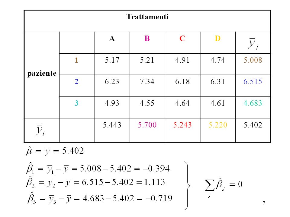 47 Tukey s Studentized Range (HSD) Test for variabile: NITRO NOTE: This test controls the tipo I experimentwise error rate.
