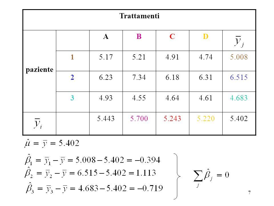 37 40% 20% 0% Four level annidati anova Tree (b = 2 ) Replicate (r = 2) Model: β (i)j è ND(0, σ (a)b 2 ) Leaf (c = 3 ) 1 2 1 2 1 2 1 1 2 3 1 2 1 2 1 2 2 1 2 3 1 2 1 2 1 2 1 1 2 3 1 2 1 2 1 2 2 1 2 3 1 2 1 2 1 2 1 1 2 3 1 2 1 2 1 2 2 1 2 3 trattamento (a = 3) γ (ij)k è ND(0, σ (ab)c 2 )