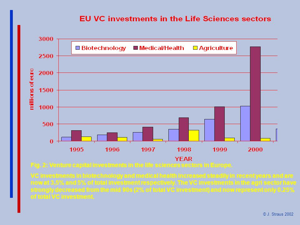 Fig. 2: Venture capital investments in the life sciences sectors in Europe. VC investments in biotechnology and medical health increased steadily in r