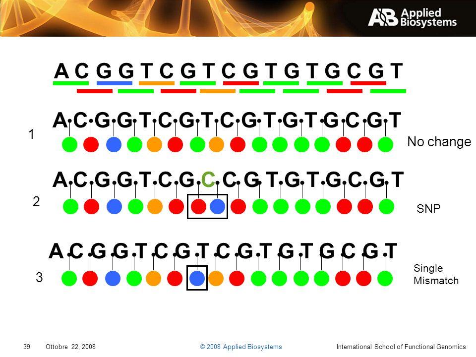 39 Ottobre 22, 2008 © 2008 Applied BiosystemsInternational School of Functional Genomics A C G G T C G T C G T G T G C G T 1 2 3 A C G G T C G C C G T