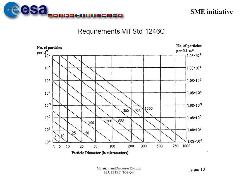 SME initiative jg/qmc 13 Materials and Processes Division ESA-ESTEC TOS/QM Requirements Mil-Std-1246C