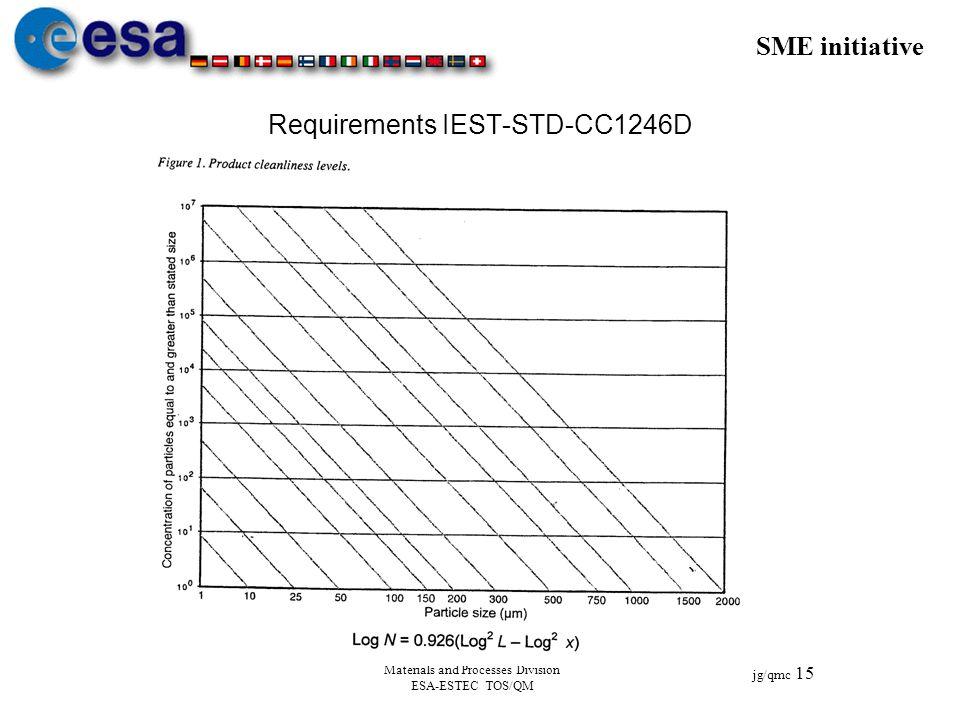 SME initiative jg/qmc 15 Materials and Processes Division ESA-ESTEC TOS/QM Requirements IEST-STD-CC1246D