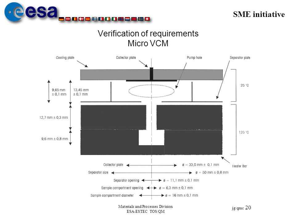 SME initiative jg/qmc 20 Materials and Processes Division ESA-ESTEC TOS/QM Verification of requirements Micro VCM