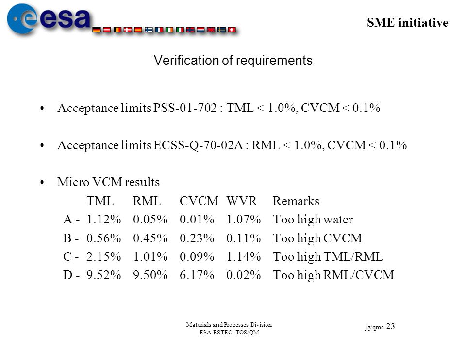 SME initiative jg/qmc 23 Materials and Processes Division ESA-ESTEC TOS/QM Verification of requirements Acceptance limits PSS-01-702 :TML < 1.0%, CVCM