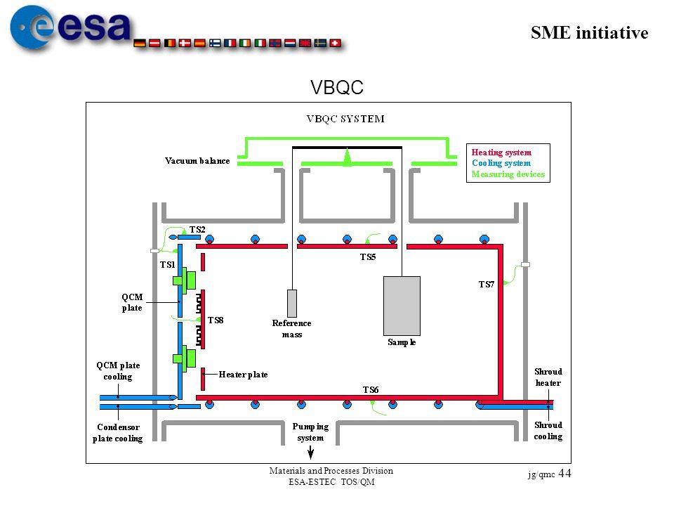 SME initiative jg/qmc 44 Materials and Processes Division ESA-ESTEC TOS/QM VBQC