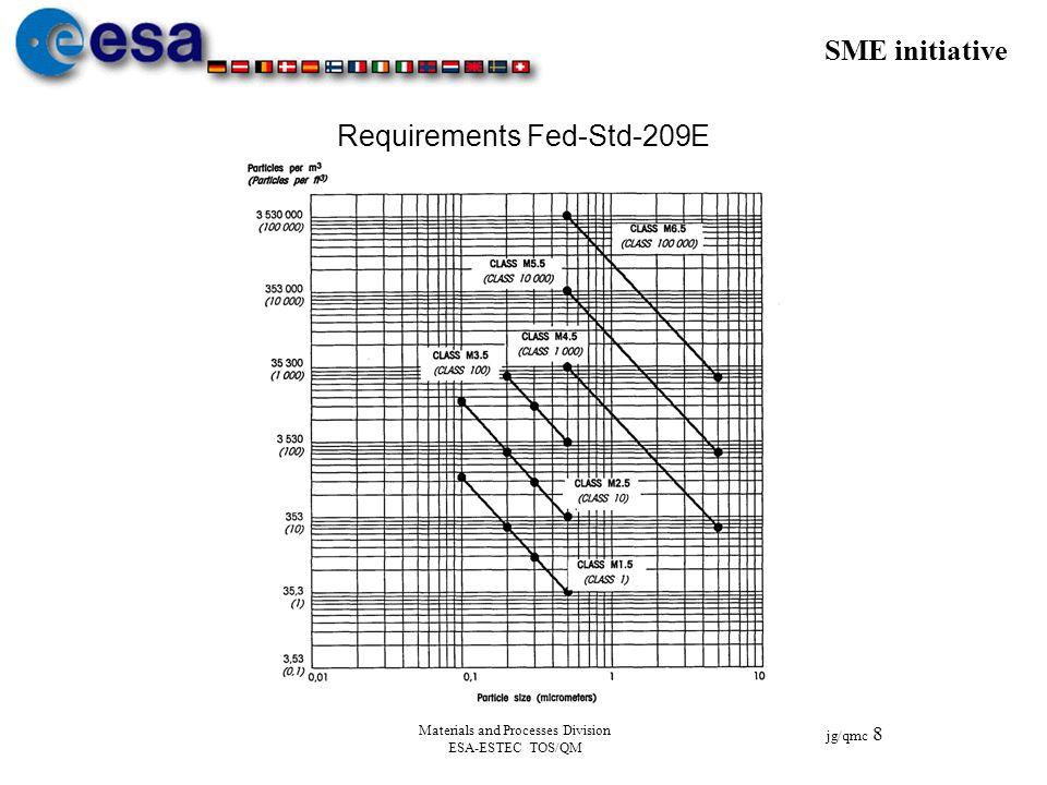 SME initiative jg/qmc 8 Materials and Processes Division ESA-ESTEC TOS/QM Requirements Fed-Std-209E