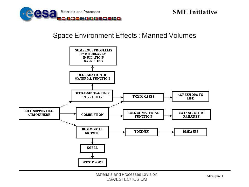 Materials and Processes SME Initiative Materials and Processes Division ESA/ESTEC/TOS-QM Mve/qmc 2 Offgassing