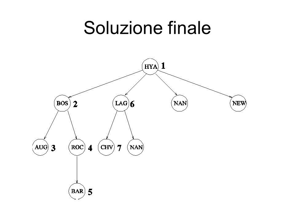 Soluzione finale