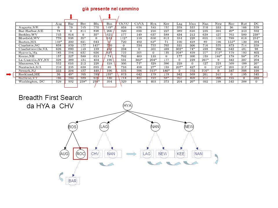 HYA BOS LAGNANNEW AUGROC CHV Breadth First Search da HYA a CHV NAN già presente nel cammino LAGNEWKEENANBAR