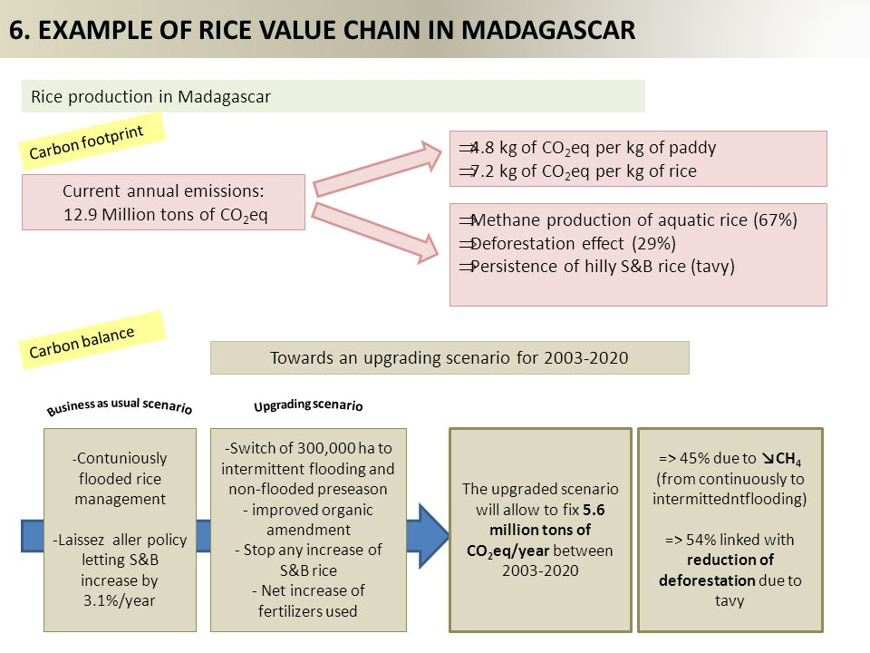 6. EXAMPLE OF RICE VALUE CHAIN IN MADAGASCAR Current annual emissions: 12.9 Million tons of CO 2 eq 4.8 kg of CO 2 eq per kg of paddy 7.2 kg of CO 2 e