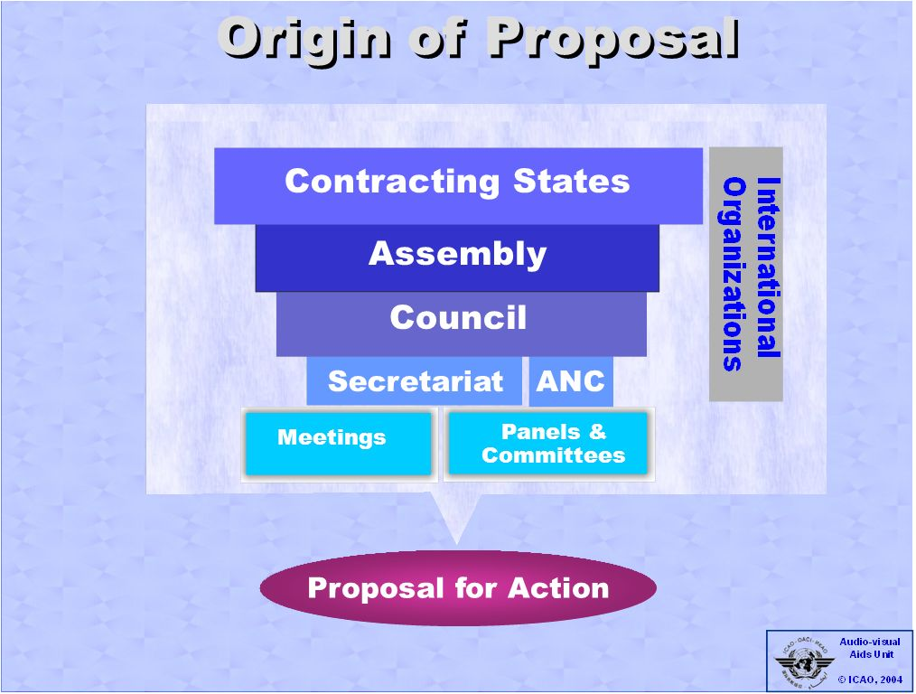 ANC Preliminary Review Development Phase Proposal for Action