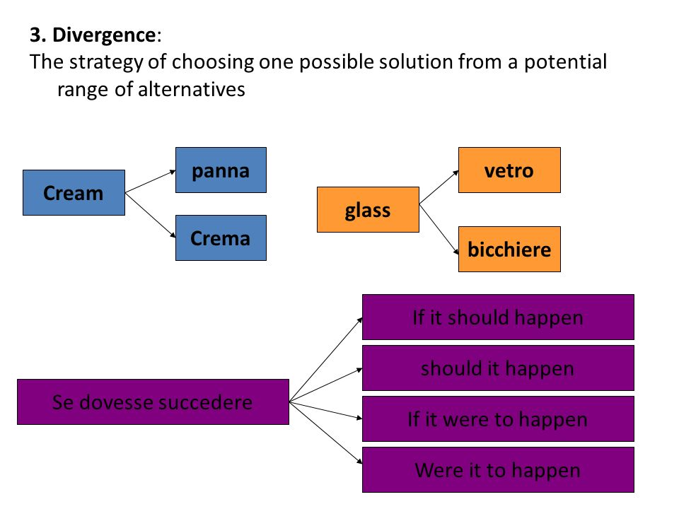3. Divergence: The strategy of choosing one possible solution from a potential range of alternatives Cream panna Crema glass vetro bicchiere Se dovess