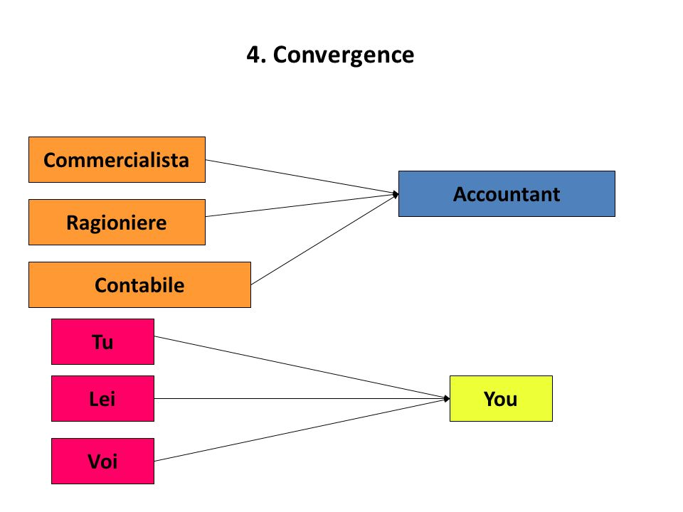 4. Convergence Commercialista Contabile Ragioniere Accountant Tu Lei Voi You