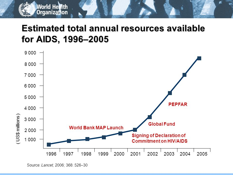 Estimated total annual resources available for AIDS, 1996–2005 PEPFAR Source: Lancet, 2006; 368: 526–30 1996199719981999200020012002200320042005 9 000