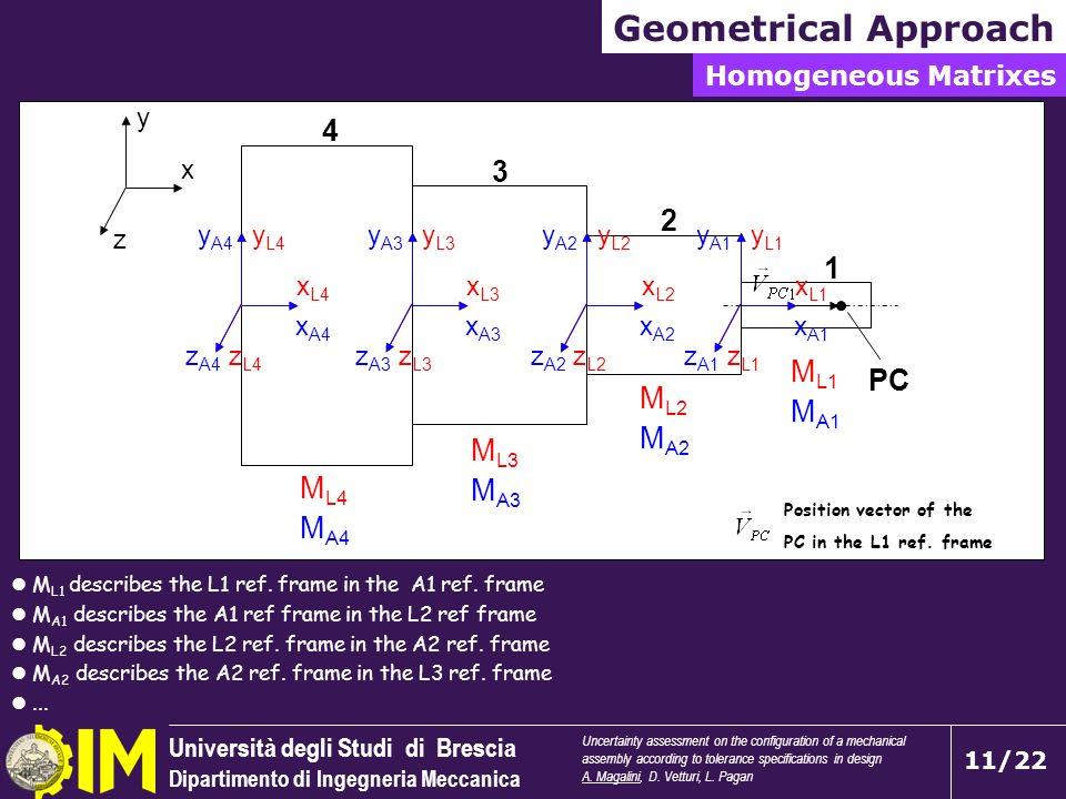 Università degli Studi di Brescia Dipartimento di Ingegneria Meccanica 11/22 M L1 describes the L1 ref. frame in the A1 ref. frame M A1 describes the