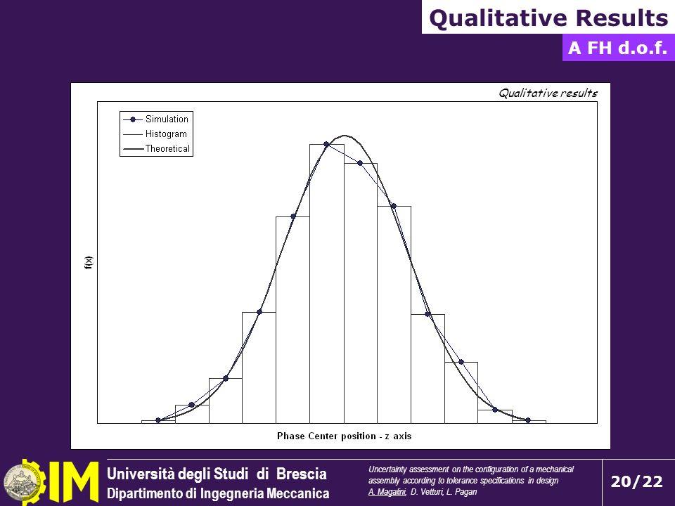 Università degli Studi di Brescia Dipartimento di Ingegneria Meccanica 20/22 Qualitative Results A FH d.o.f. Uncertainty assessment on the configurati