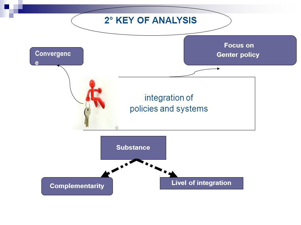 integration of policies and systems 2° KEY OF ANALYSIS Substance Complementarity Livel of integration Focus on Genter policy Convergenc e
