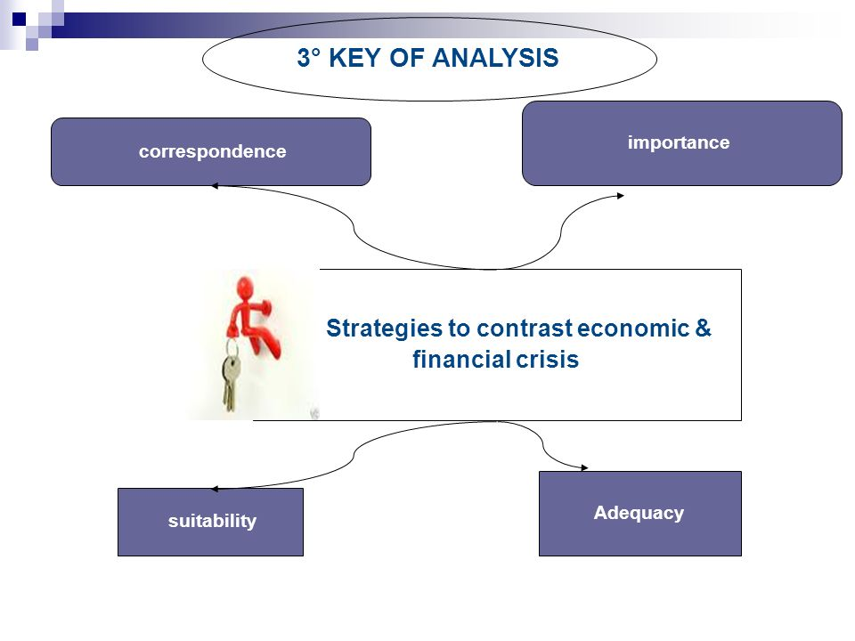Strategies to contrast economic & financial crisis 3° KEY OF ANALYSIS correspondence suitability importance Adequacy
