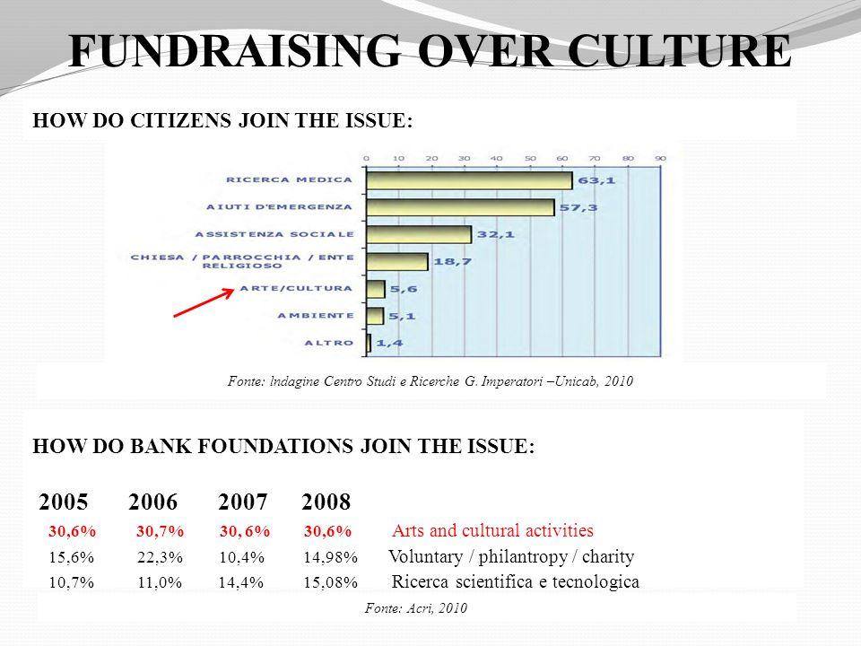 FUNDRAISING OVER CULTURE HOW DO CITIZENS JOIN THE ISSUE: HOW DO BANK FOUNDATIONS JOIN THE ISSUE: 2005 2006 2007 2008 30,6% 30,7% 30, 6% 30,6% Arts and cultural activities 15,6% 22,3% 10,4% 14,98% Voluntary / philantropy / charity 10,7% 11,0% 14,4% 15,08% Ricerca scientifica e tecnologica Fonte: lndagine Centro Studi e Ricerche G.