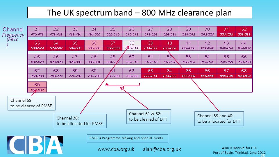 www.cba.org.uk alan@cba.org.uk Alan B Downie for CTU Port of Spain, Trinidad, 2Apr2012 26 The UK spectrum band – 800 MHz clearance plan Channel Freque