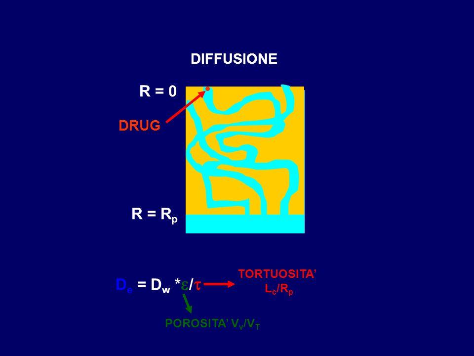 DIFFUSIONE R = 0 R = R p DRUG D e = D w * / TORTUOSITA L c /R p POROSITA V v /V T