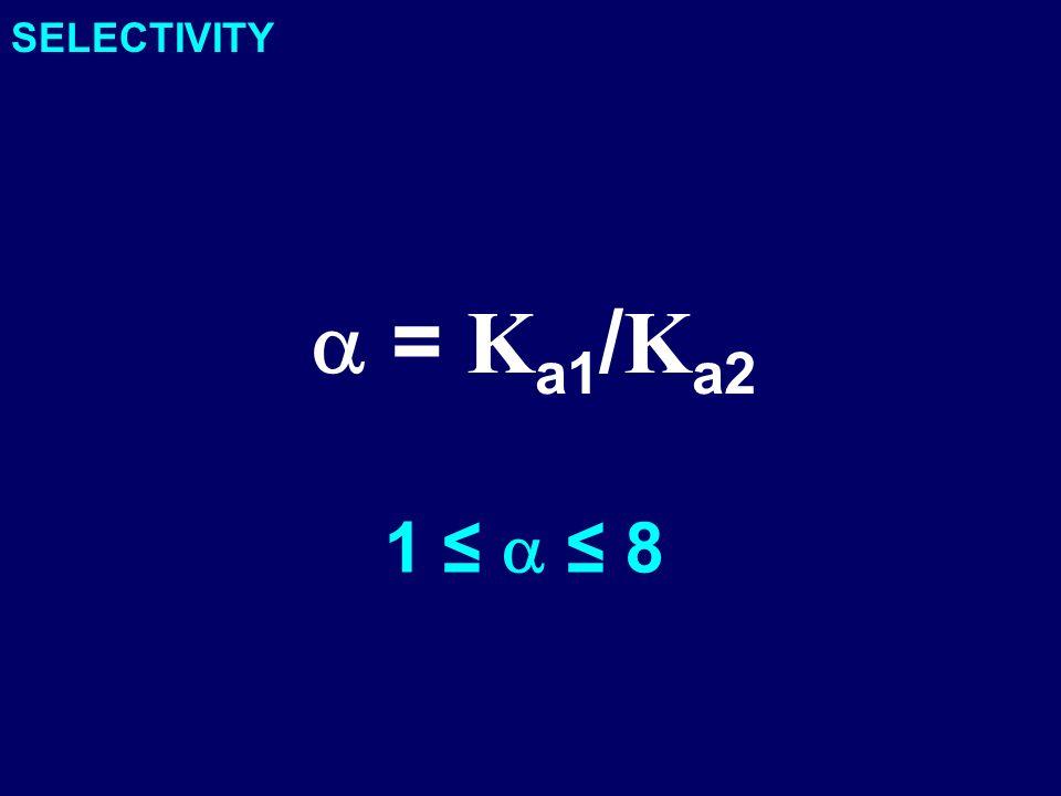 SELECTIVITY = K a1 / K a2 1 8