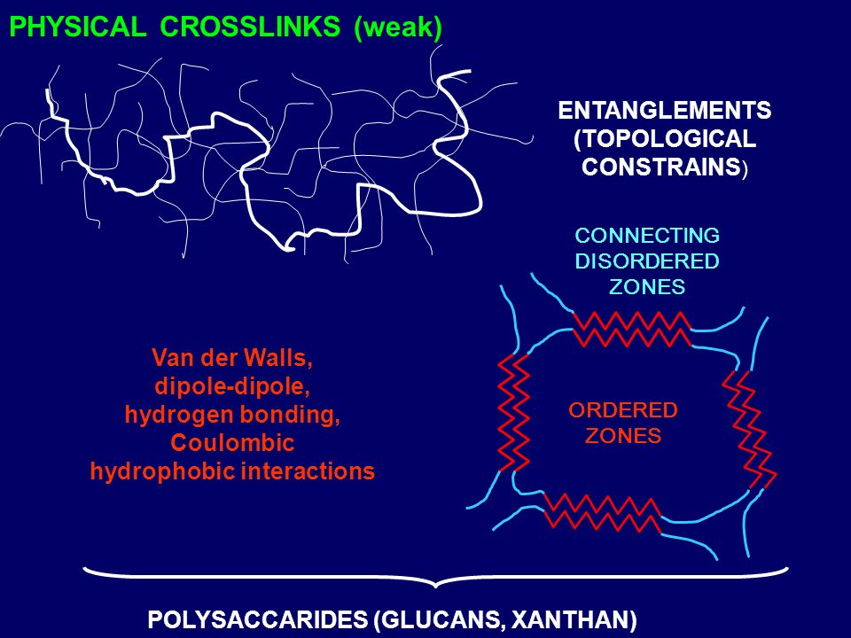 PHYSICAL CROSSLINKS (weak) ENTANGLEMENTS (TOPOLOGICAL CONSTRAINS ) ORDERED ZONES CONNECTING DISORDERED ZONES Van der Walls, dipole-dipole, hydrogen bo