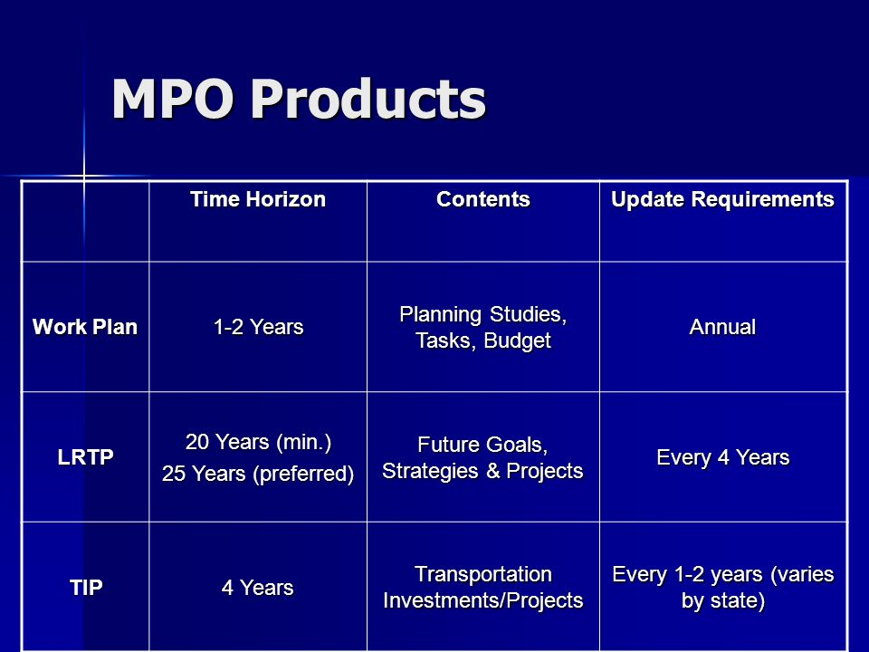 Time Horizon Contents Update Requirements Work Plan 1-2 Years Planning Studies, Tasks, Budget Annual LRTP 20 Years (min.) 25 Years (preferred) Future Goals, Strategies & Projects Every 4 Years TIP 4 Years Transportation Investments/Projects Every 1-2 years (varies by state) MPO Products