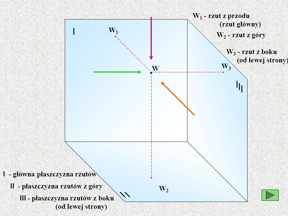 I I I I W W1W1 W2W2 W3W3 W 1 - rzut z przodu (rzut główny) I - główna płaszczyzna rzutów W 3 - rzut z boku (od lewej strony) W 2 - rzut z góry II - pł