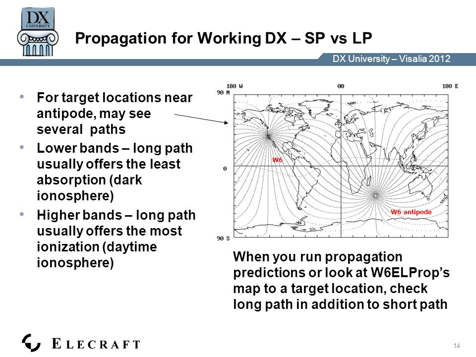 DX University – Visalia 2012 14 DX University – Visalia 2012 Propagation for Working DX – SP vs LP For target locations near antipode, may see several paths Lower bands – long path usually offers the least absorption (dark ionosphere) Higher bands – long path usually offers the most ionization (daytime ionosphere) Add gcp map centered on W6 W6 W6 antipode When you run propagation predictions or look at W6ELProps map to a target location, check long path in addition to short path