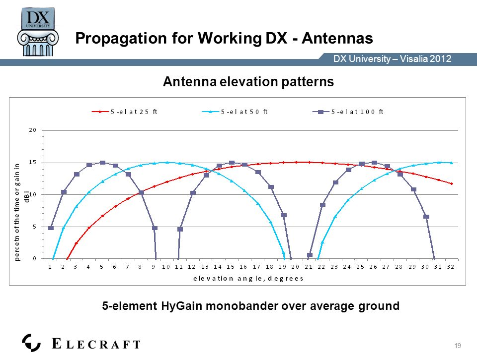 DX University – Visalia 2012 19 DX University – Visalia 2012 Propagation for Working DX - Antennas 5-element HyGain monobander over average ground Antenna elevation patterns