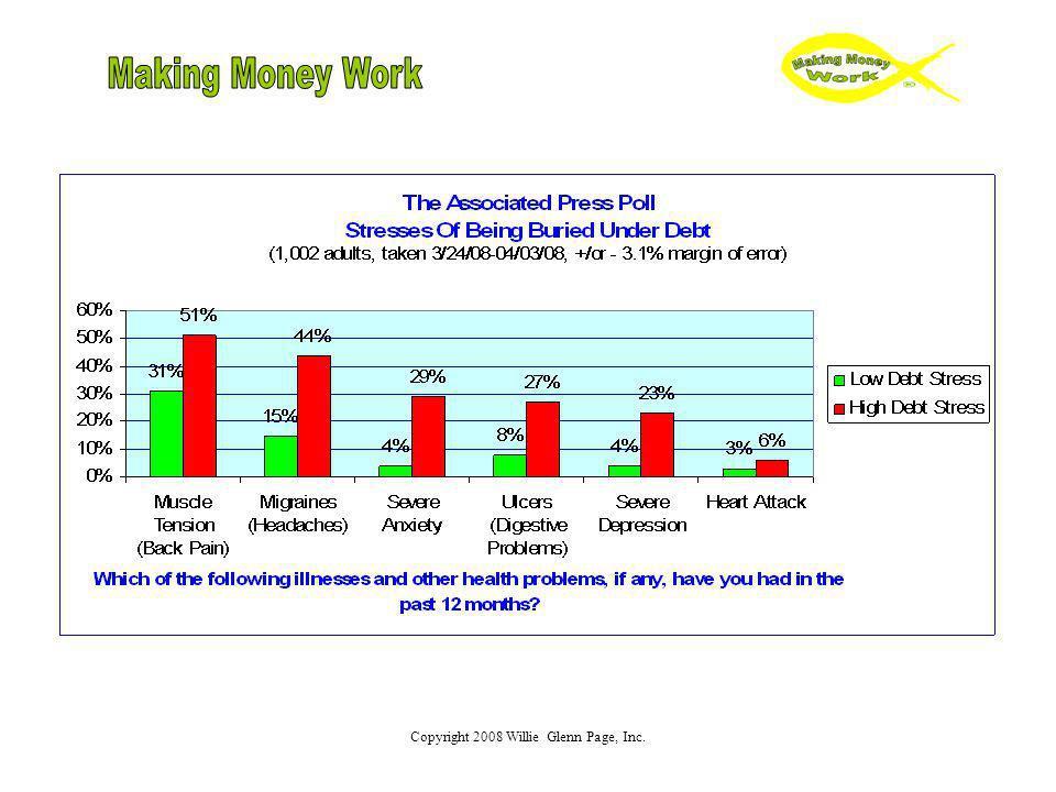 Debt Management Principal = borrowed money.