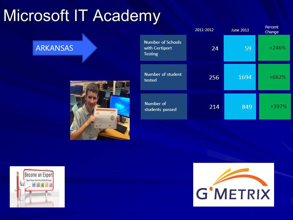 +246% +662% +397% 2459 1694 849 Number of Schools with Certiport Testing Number of student tested 256 Number of students passed 214 2011-2012 Percent