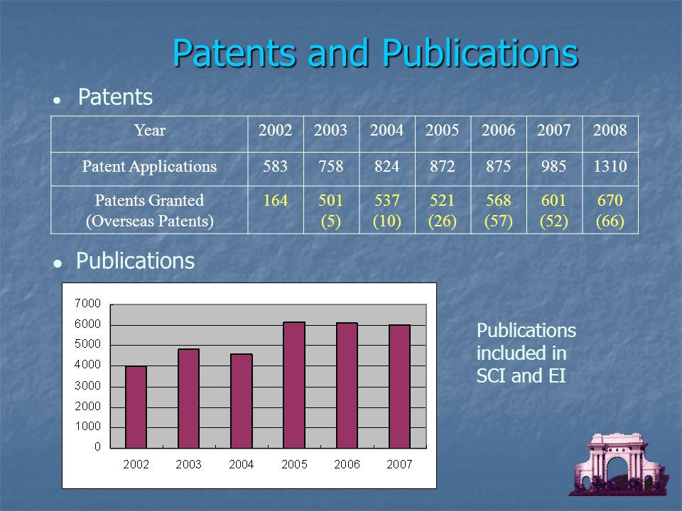 Patents Publications Patents and Publications Year2002200320042005200620072008 Patent Applications5837588248728759851310 Patents Granted (Overseas Patents) 164501 (5) 537 (10) 521 (26) 568 (57) 601 (52) 670 (66) Publications included in SCI and EI