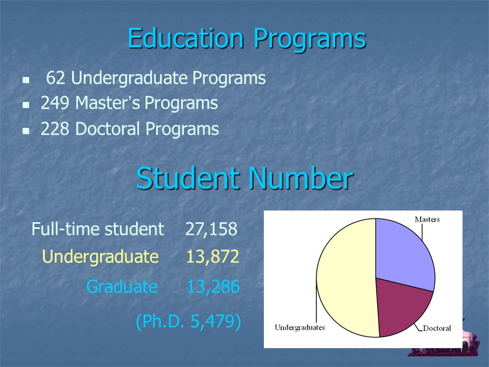 Full-time student 27,158 Undergraduate 13,872 Graduate 13,286 (Ph.D.
