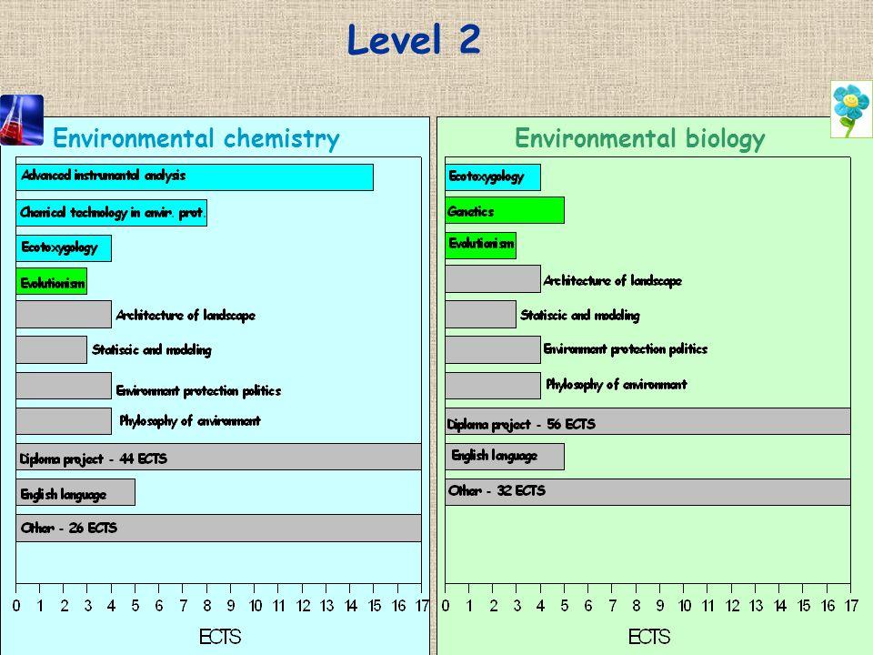 Level 2 Environmental chemistryEnvironmental biology