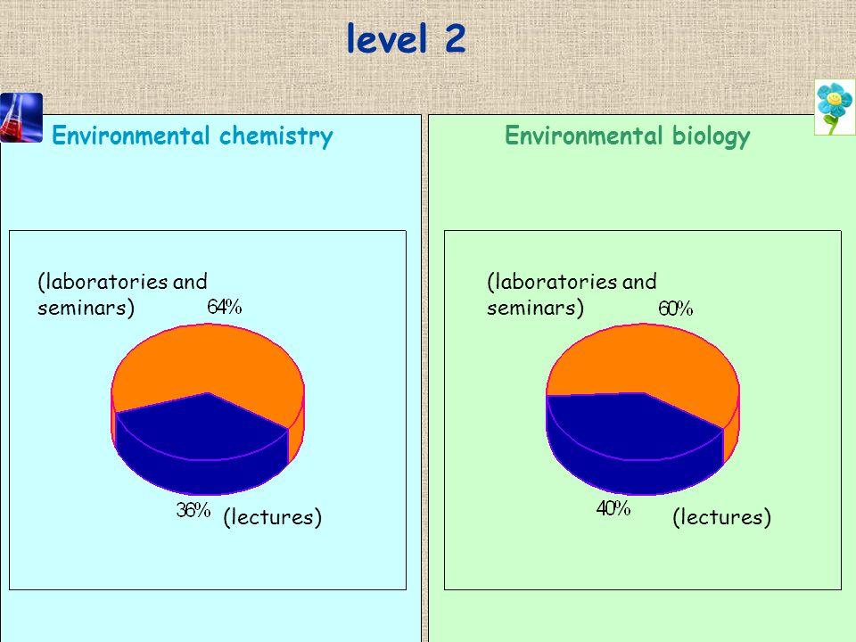 level 2 Environmental chemistryEnvironmental biology (laboratories and seminars) (lectures) (laboratories and seminars) (lectures)