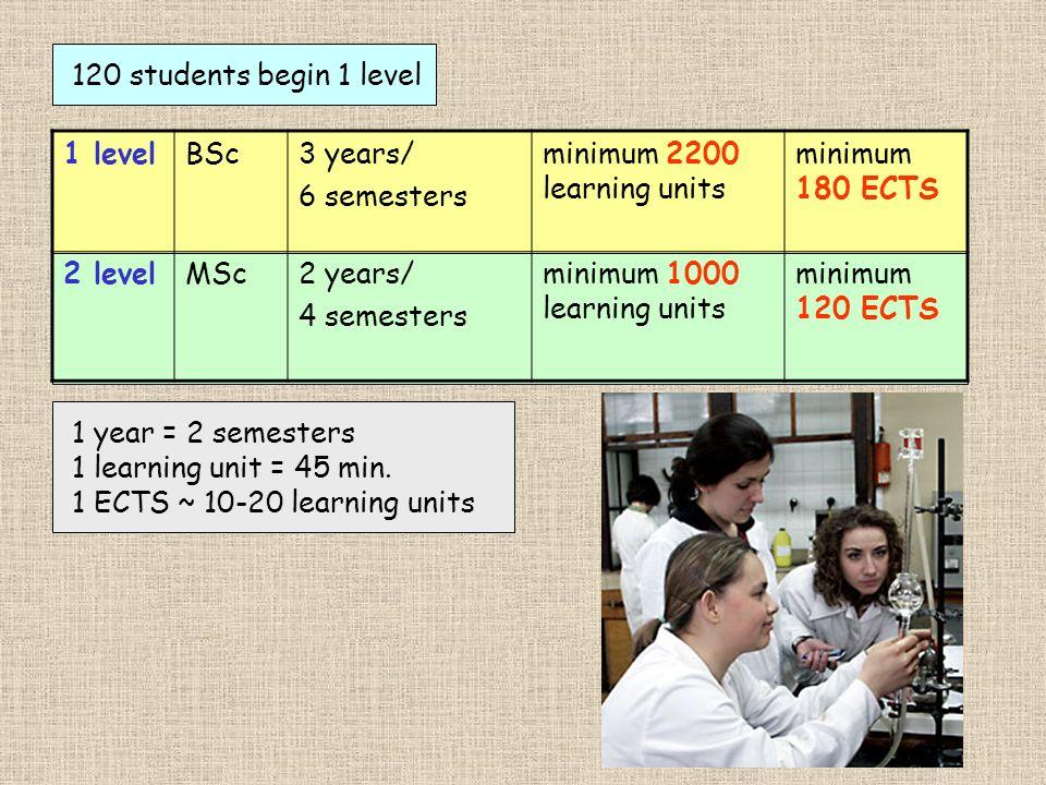 1 levelBSc3 years/ 6 semesters minimum 2200 learning units minimum 180 ECTS 2 levelMSc2 years/ 4 semesters minimum 1000 learning units minimum 120 ECT