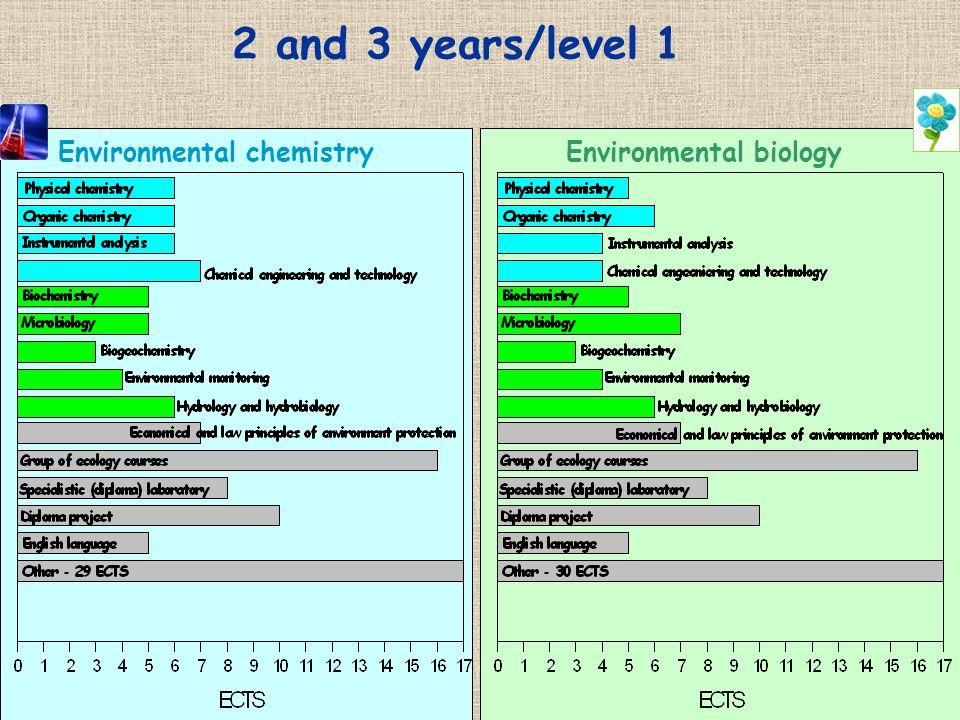 2 and 3 years/level 1 Environmental chemistryEnvironmental biology