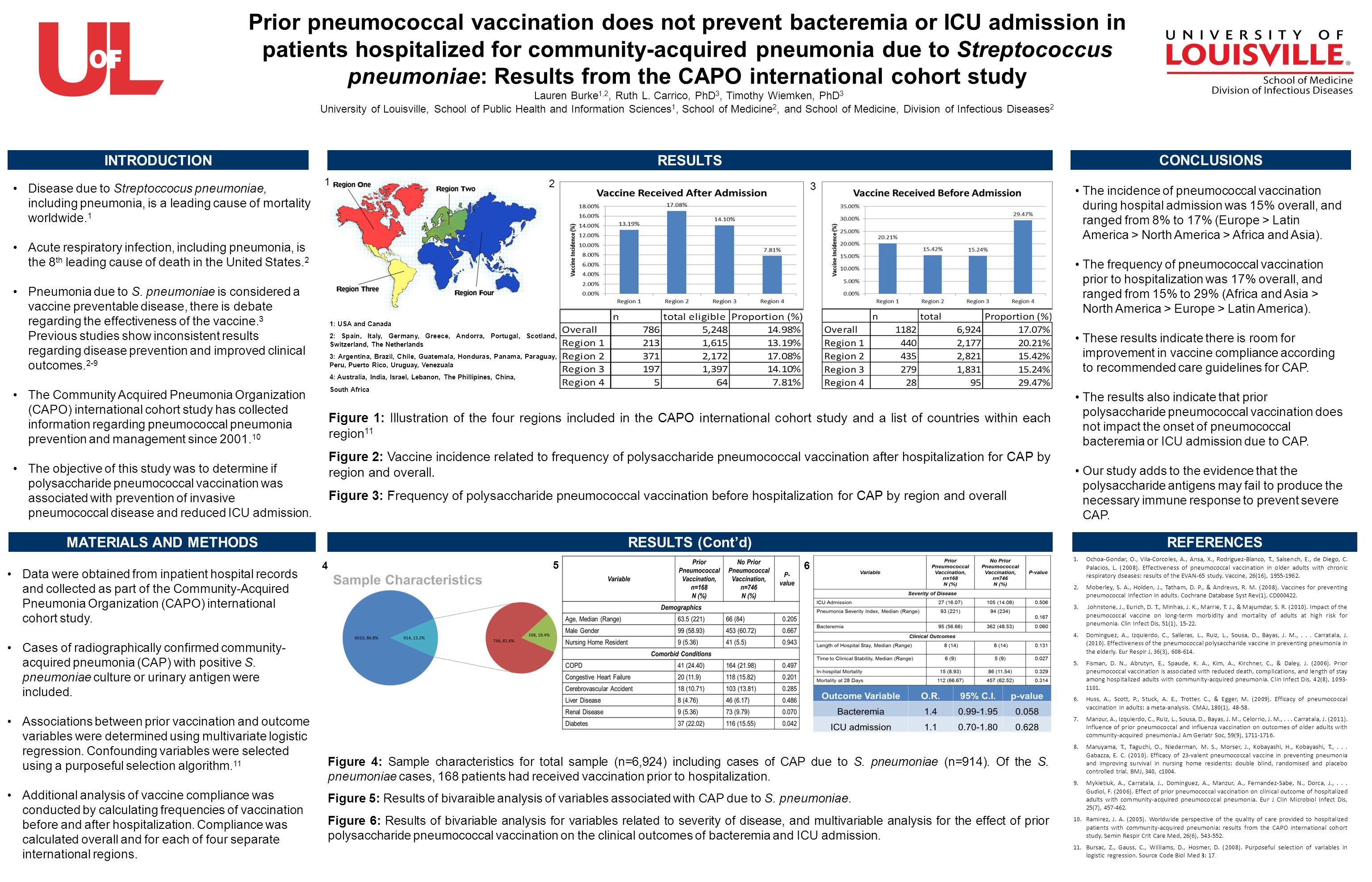 Prior pneumococcal vaccination does not prevent bacteremia or ICU admission in patients hospitalized for community-acquired pneumonia due to Streptococcus pneumoniae: Results from the CAPO international cohort study Lauren Burke 1,2, Ruth L.