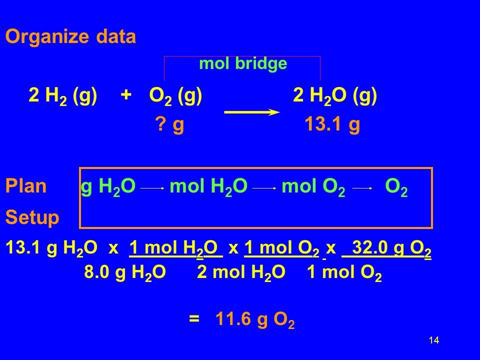 14 Organize data mol bridge 2 H 2 (g) + O 2 (g)2 H 2 O (g) ? g 13.1 g Plan g H 2 O mol H 2 O mol O 2 O 2 Setup 13.1 g H 2 O x 1 mol H 2 O x 1 mol O 2
