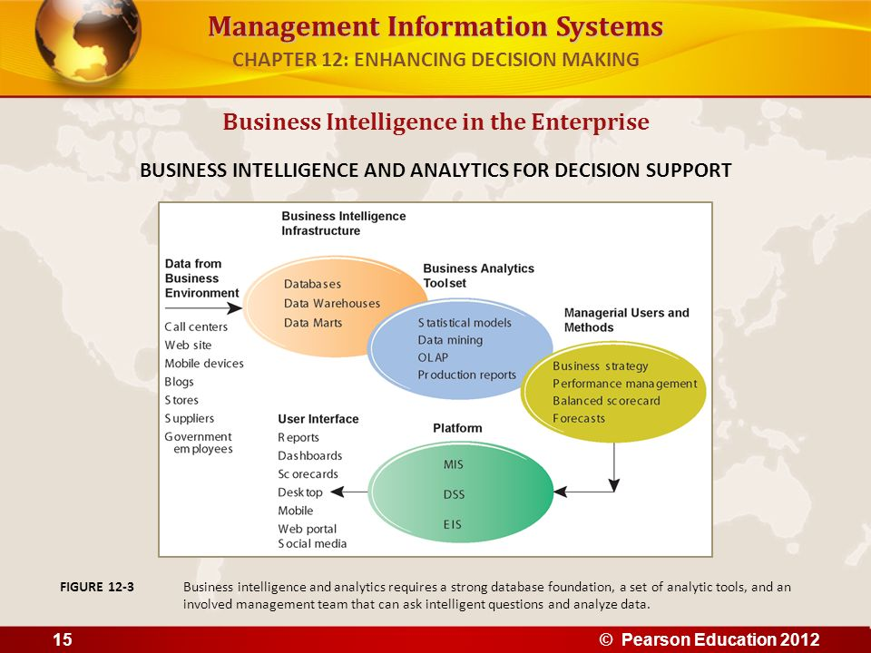Management Information Systems Business Intelligence in the Enterprise BUSINESS INTELLIGENCE AND ANALYTICS FOR DECISION SUPPORT Business intelligence