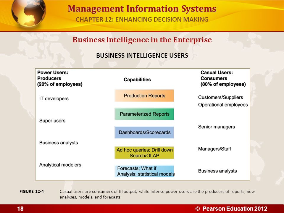 Management Information Systems Business Intelligence in the Enterprise BUSINESS INTELLIGENCE USERS Casual users are consumers of BI output, while inte