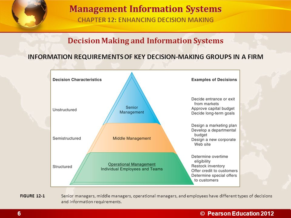 Management Information Systems The 4 stages of the decision making process 1.Intelligence Discovering, identifying, and understanding the problems occurring in the organization 2.Design Identifying and exploring solutions to the problem 3.Choice Choosing among solution alternatives 4.Implementation Making chosen alternative work and continuing to monitor how well solution is working Decision Making and Information Systems CHAPTER 12: ENHANCING DECISION MAKING © Pearson Education 20127