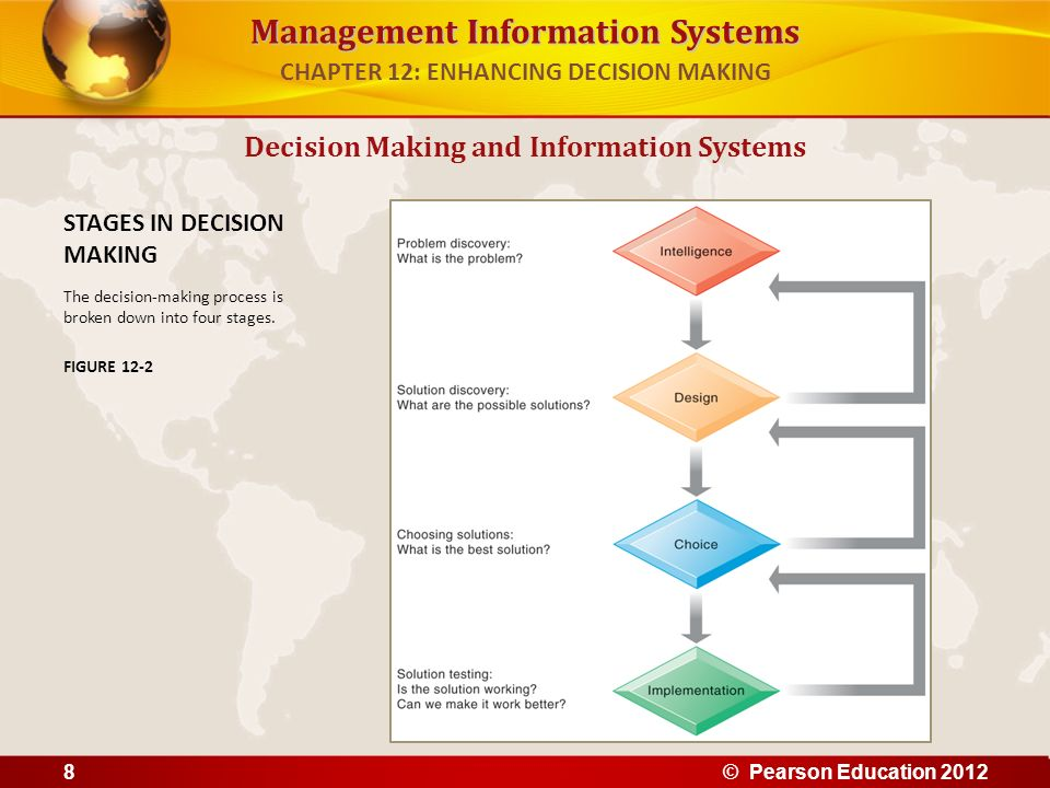 Management Information Systems Information systems can only assist in some of the roles played by managers Classical model of management: 5 functions – Planning, organizing, coordinating, deciding, and controlling More contemporary behavioral models – Actual behavior of managers appears to be less systematic, more informal, less reflective, more reactive, and less well organized than in classical model Decision Making and Information Systems CHAPTER 12: ENHANCING DECISION MAKING © Pearson Education 20129
