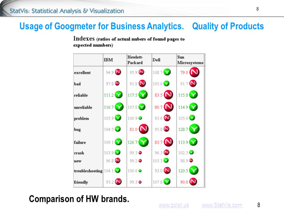 www.zolot.uswww.zolot.us www.StatVis.com 9www.StatVis.com 9 Usage of Googmeter for Business Analytics.Quality of Products Comparison of SW brands.