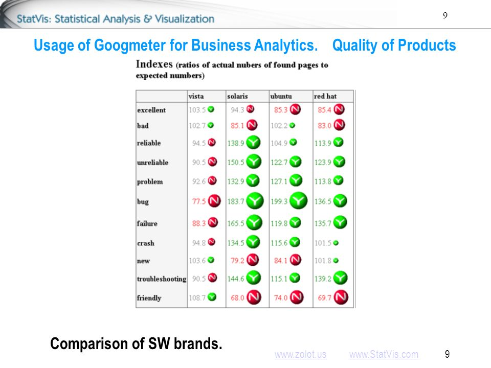 www.zolot.uswww.zolot.us www.StatVis.com 10www.StatVis.com 10 Usage of Googmeter for Business Analytics.Quality of Products Comparison of SW brands – visual.