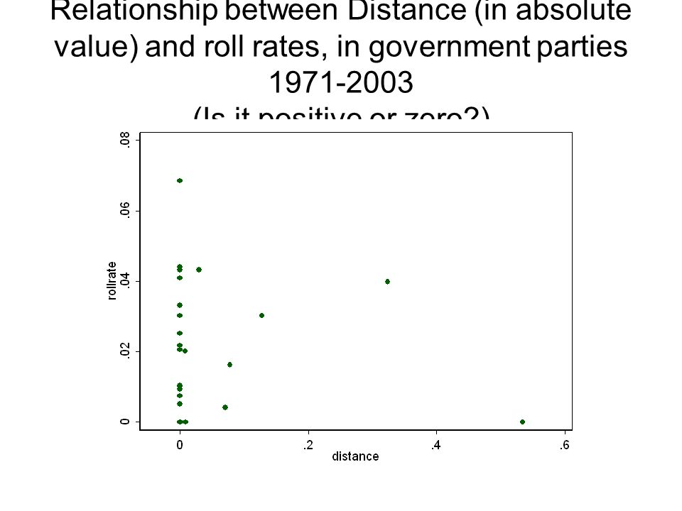 Relationship between Distance (in absolute value) and roll rates, in government parties 1971-2003 (Is it positive or zero?)