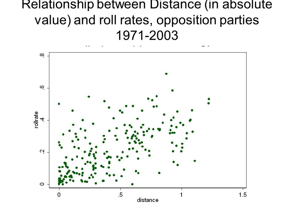 Relationship between Distance (in absolute value) and roll rates, opposition parties 1971-2003 (Is it positive or zero )